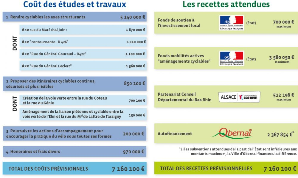 Plan-de-financement-des-amenagements-cyclables-structurants-2021-2024